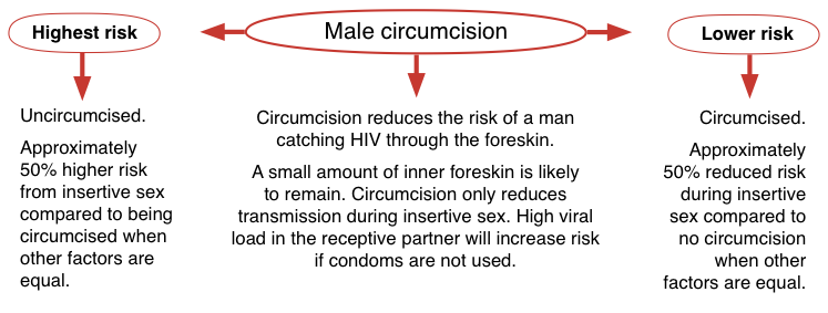 Receiving oral sex and hiv infection