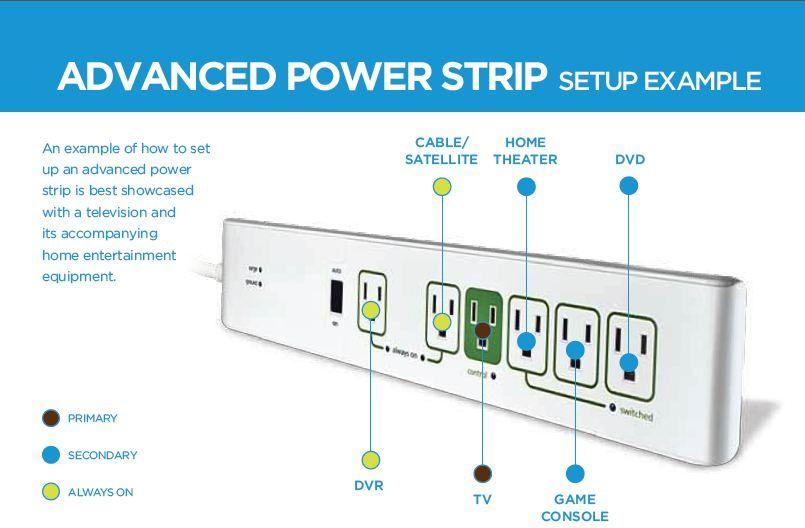 Power strip energy consumption